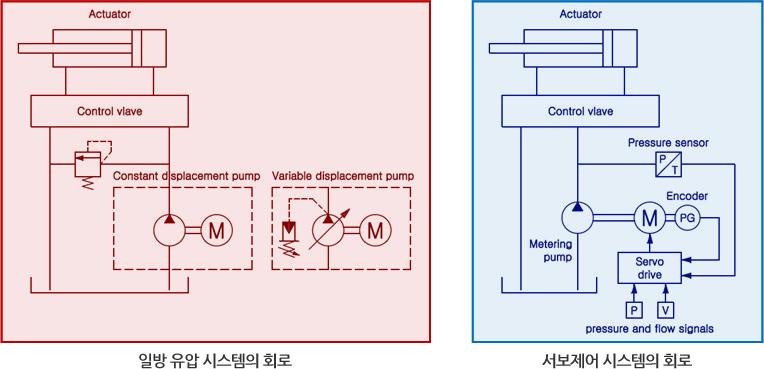 일반 유압 시스템의 회로와 서보제어 시스템의 회로
