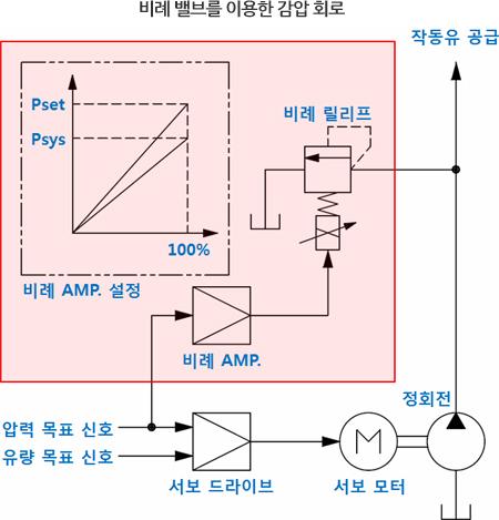 비례 밸브를 이용한 감압 회로
